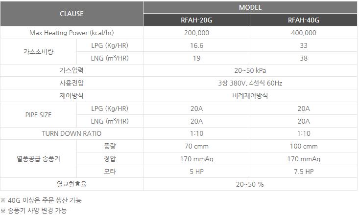 신성에너텍(주) 클린 열회수식 가스 열풍기 RFAH-20G/40G 1