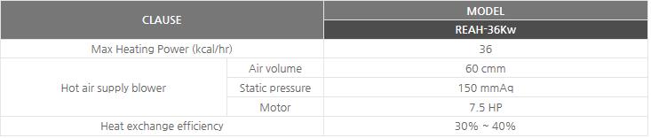 Sinsung Ener-tech Waste heat retrieval electric hot air dryer REAH-36Kw