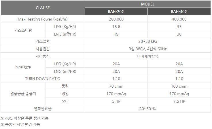 신성에너텍(주) 폐열 회수식 가스 열풍기 RAH-20G/40G 1