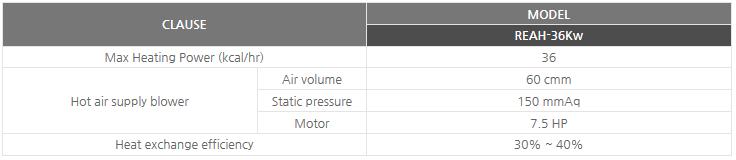Sinsung Ener-tech Gas Indirect air supply pre-heater IAH-20G/40G