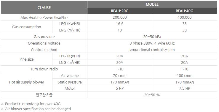 Sinsung Ener-tech Clean heat retrieval gas hot air blowers RFAH-20G/40G