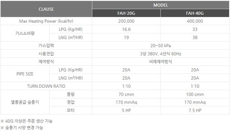 신성에너텍(주) 가스 열풍기 FAH-20G/40G 1