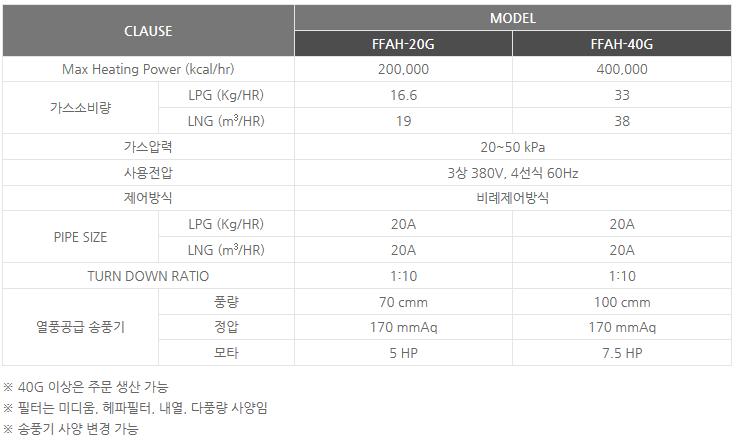 신성에너텍(주) 클린 가스 열풍기 FFAH-20G/40G 1