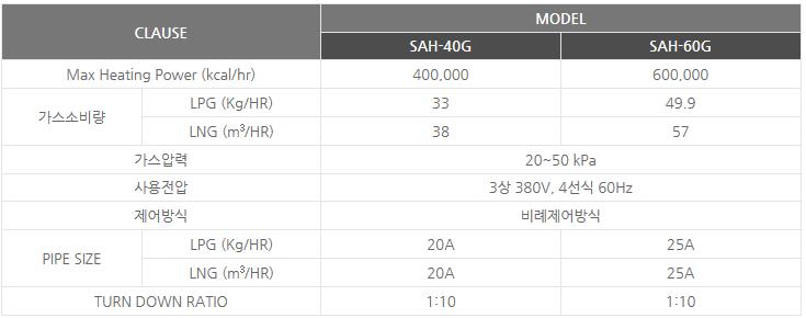 신성에너텍(주) 중앙 공급식 가스 열풍기 SAH-40G/60G 1