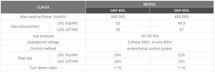 Sinsung Ener-tech Central supply gas hot air blowers SAH-40G/60G