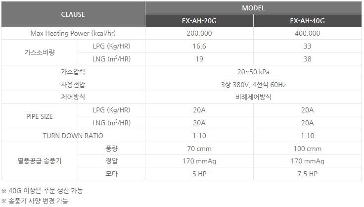 신성에너텍(주) 방폭형 가스 열풍기 EX-AH-20G/40G 1