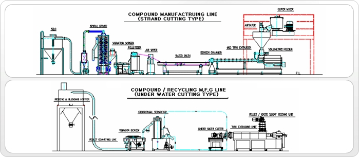 SHINKWANG ENGINEERING Compound, Recycling, Compact Extrusion Line