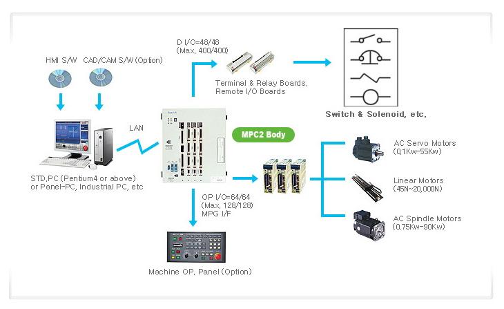 SEMI INFOTEX CNC SYSTEM CNC SENTROL-MPC2 2