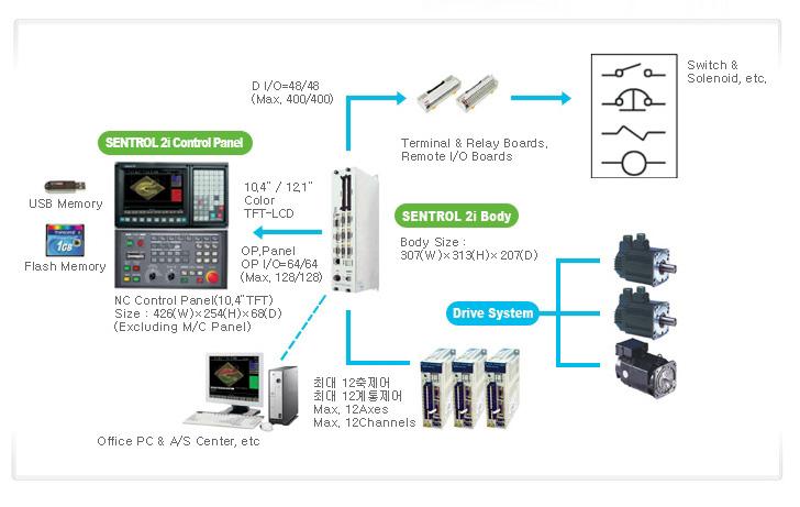 (주)세미인포텍 CNC 시스템 CNC SENTROL2I 8