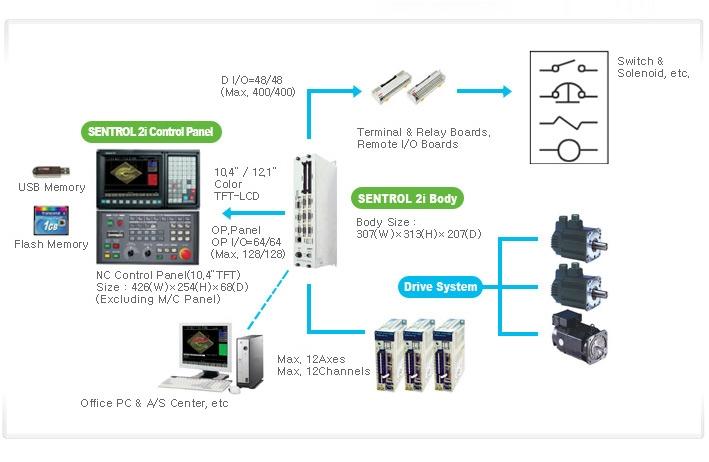 SEMI INFOTEX CNC SYSTEM CNC SENTROL2I 3
