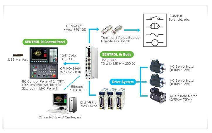 SEMI INFOTEX CNC SYSTEM SENTROL-0i 2