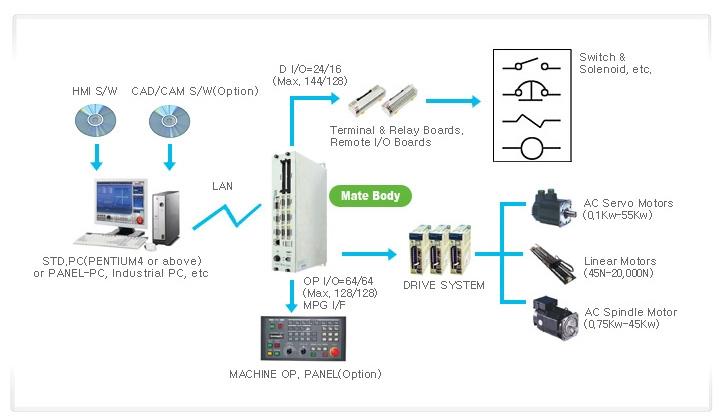SEMI INFOTEX CNC SYSTEM CNC SENTROL-Mate 2