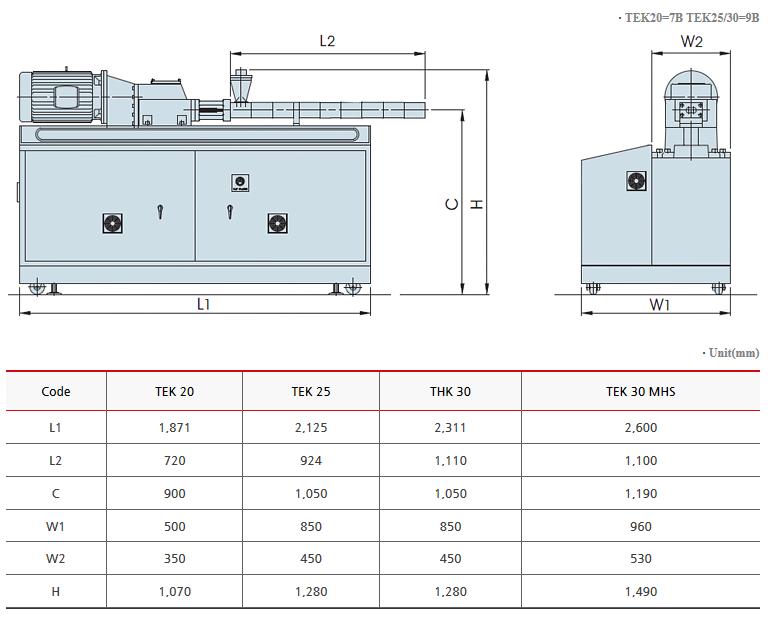 SM PLATEK Twin Screw Lab-extruder  3