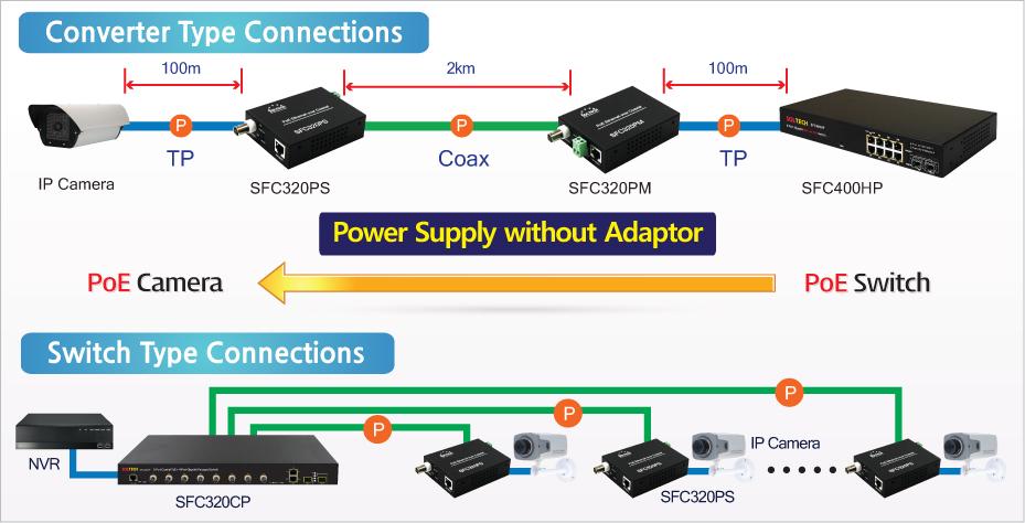 Sol-Tech BNC to PoE Ethernet Converter SFC320CP