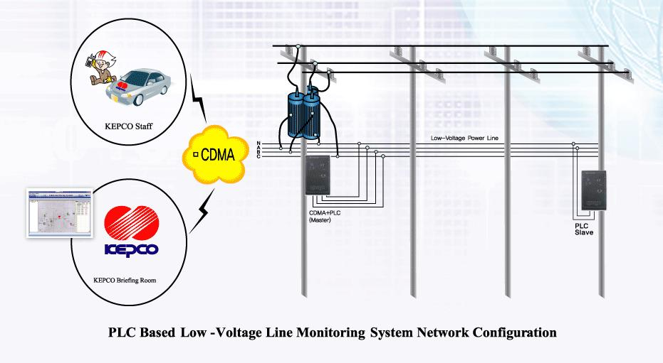 Songam Syscom PLC Base Low-Voltage Line Monitoring Equipment