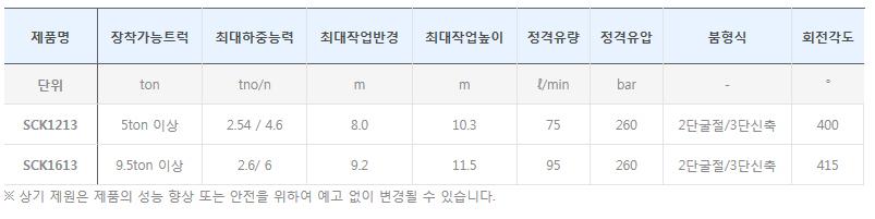 수산중공업 크레인 SCS/SCK-Series 5