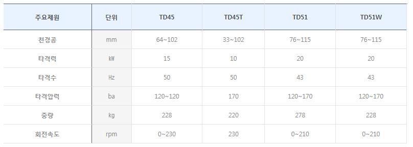 수산중공업 유압드릴 STD/TD-Series 4