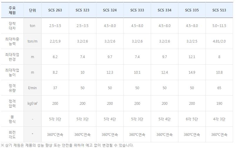 수산중공업 크레인 SCS/SCK-Series 1
