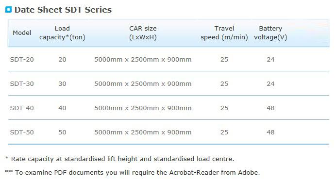SOOSUNG LIFT MFG Dock Leveller SDT Series
