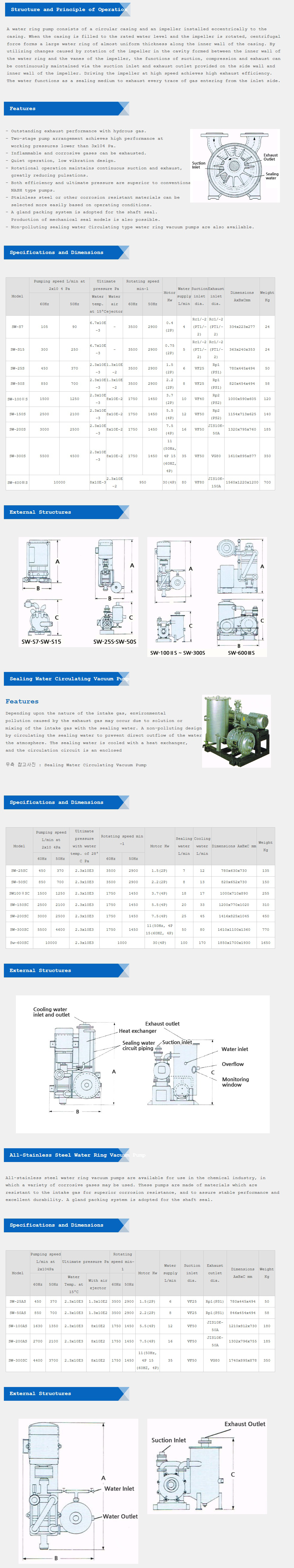 Noah Tec-Tra Co.,Ltd. Water Ring Vacuum Pump SW Series