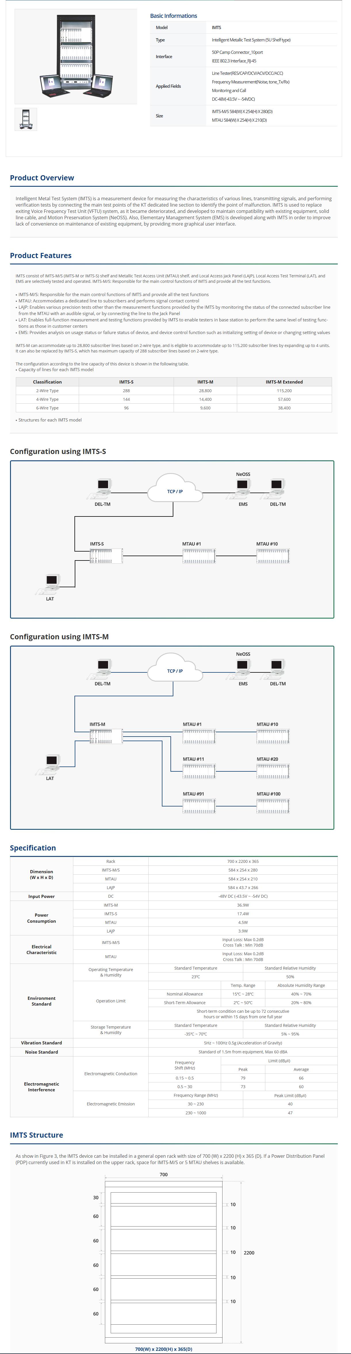 Spring Wave Information & Telecom Intelligent Metallic Test System (5U Shelf type) IMTS