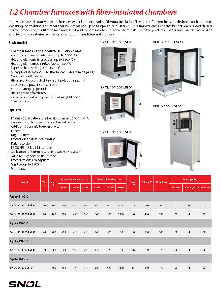 Ssaul Bestech Electric Lab Furnace  1