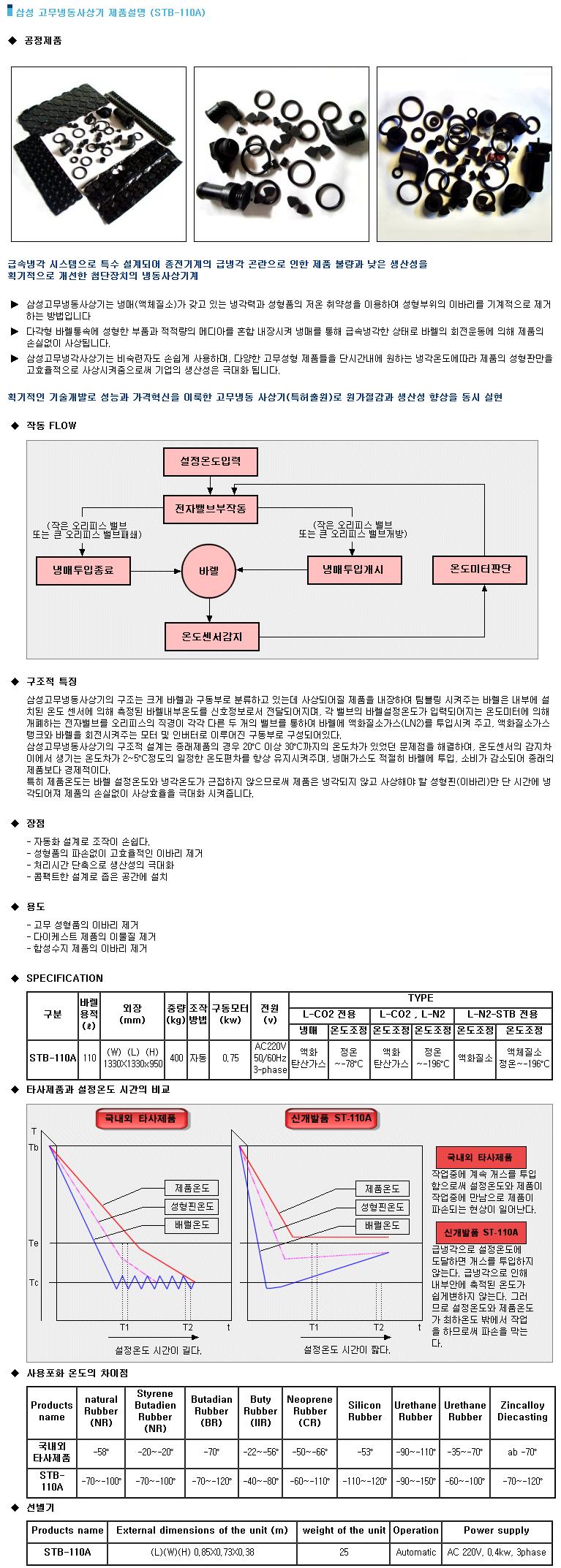 삼성기계 고무 냉동 사상기 STB-110A