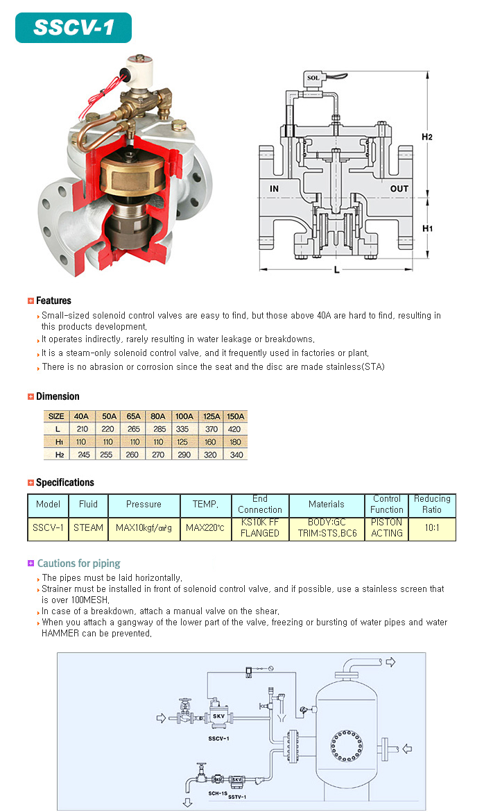 Sun Kwang Valve - Solenoid Control Valve - SSCV-1 - Products on