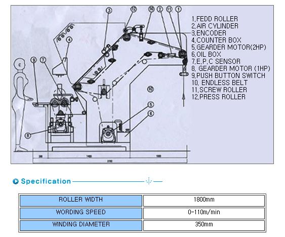 SUNGBOK MACHINERY Inspecting & Winding Machine SB-S5000