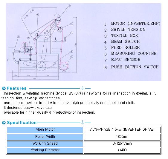 SUNGBOK MACHINERY Inspection Winding Machine SB-S7