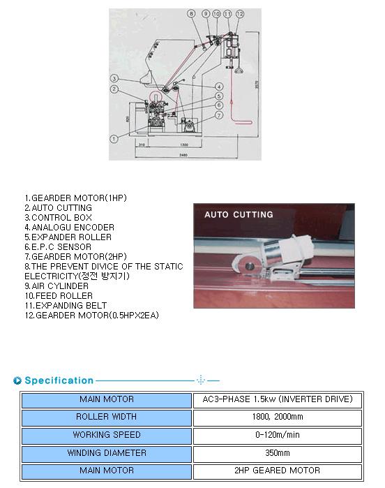 SUNGBOK MACHINERY Auto Cutting & Inspection Winding Machine SB-S50