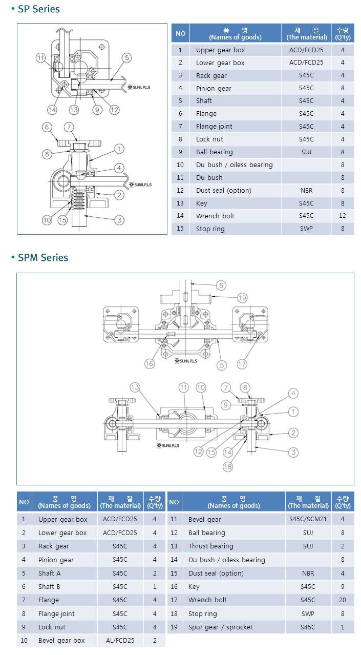 Sunil P.L.S Power Base  2