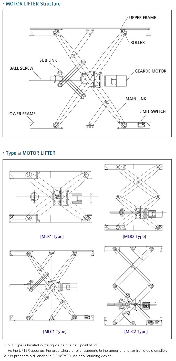 Sunil P.L.S Motor Lifter  1