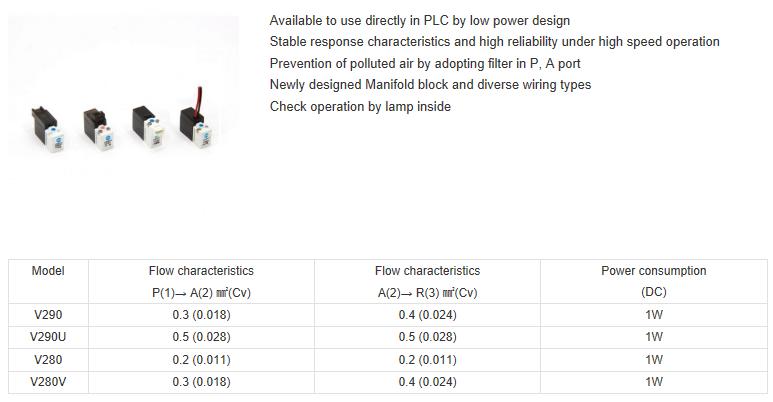 ShinYeong Mechatronics 2, 3Port Solenoid Valve / Direct Poppet Type