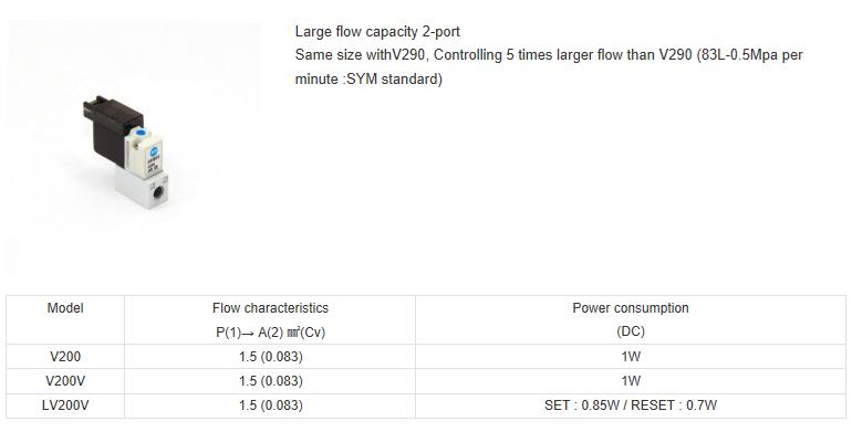 ShinYeong Mechatronics 2, 3Port Solenoid Valve / Direct Poppet Type  3