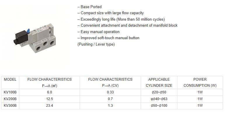 ShinYeong Mechatronics 5Port Solenoid Valves / Pilot Operated  1
