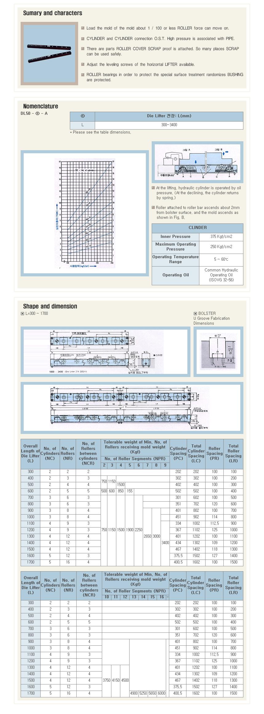 Taedo System Die Lifter DL-50