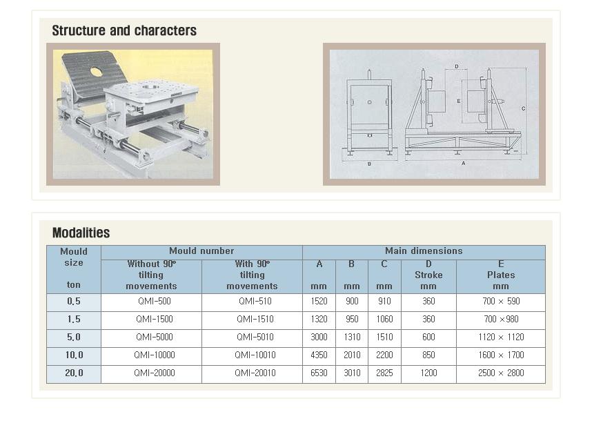 Taedo System Inspection Units QMI-Series