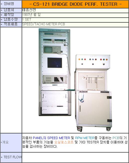 태흥산전 Speed / Tacho PCB Function Tester 1
