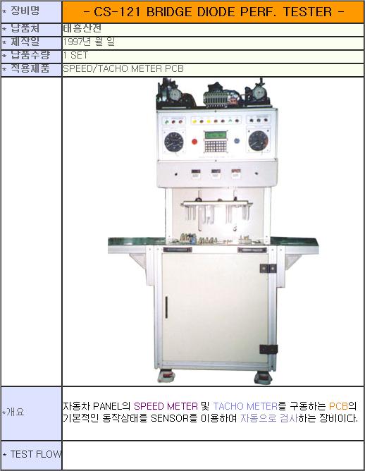태흥산전 Speed / Tacho Meter PCB Final Tester