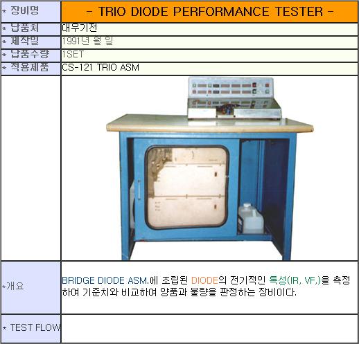 태흥산전 Trio Diode Performance Tester
