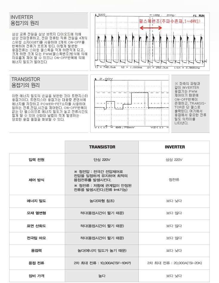 (주)태성전자 Transistor 용접기와 Inverter 용접기 비교  1