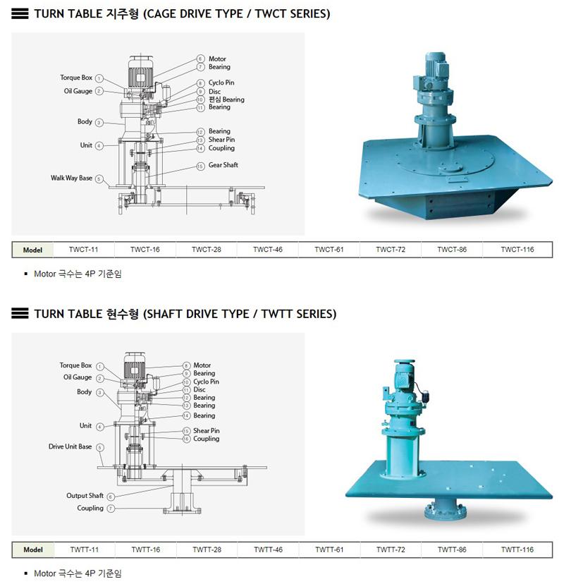 태우기계(주) Turn Table CAGE DRIVE TYPE / TWCT Series 1