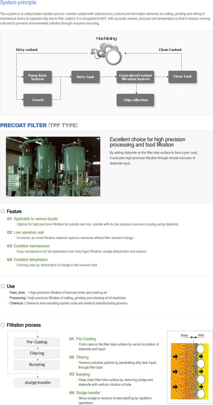 Tanhay Corporation Precoat Filter TPF Type