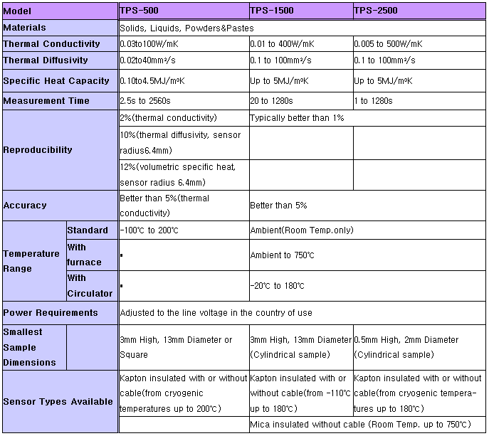 (주)테스트원 열전도율 측정기 TPS-500/1500/2500S