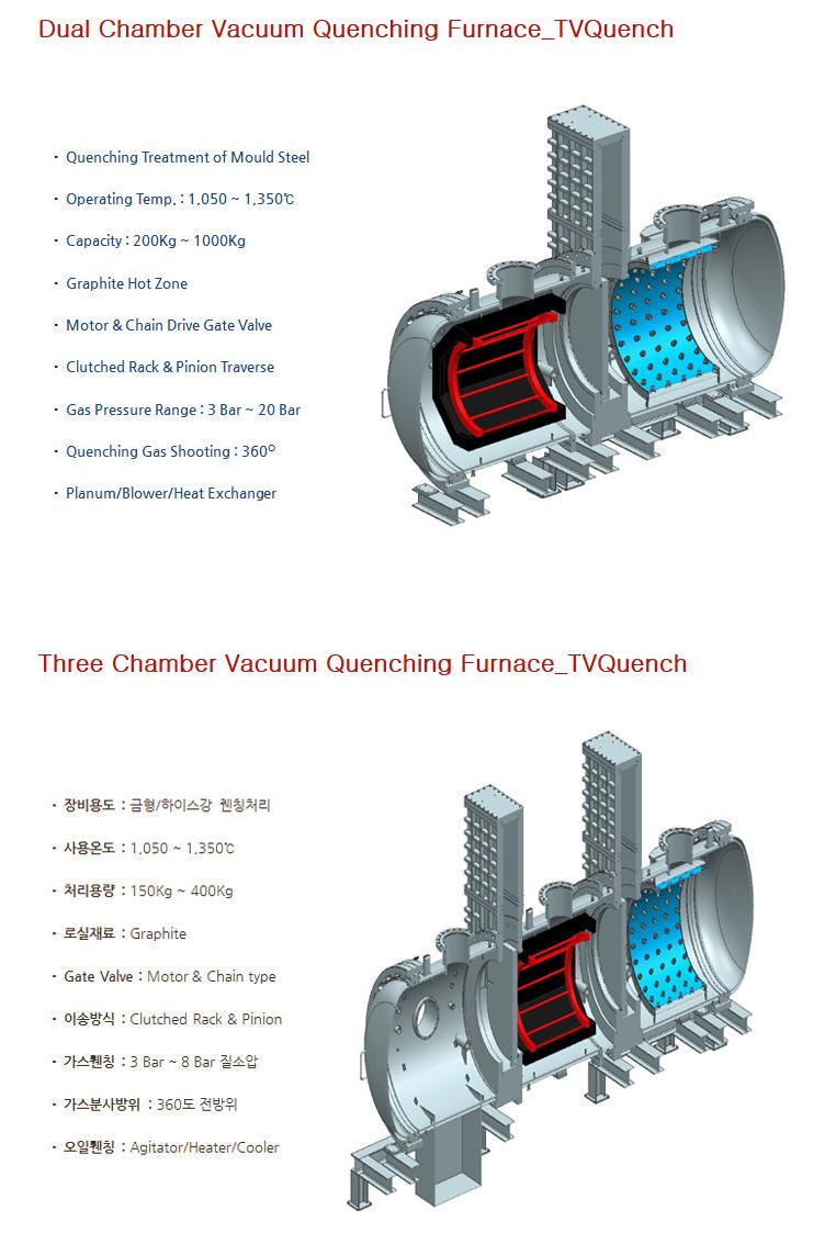 Thermvac Inc  - Vacuum Quenching Furnace Furnace Type