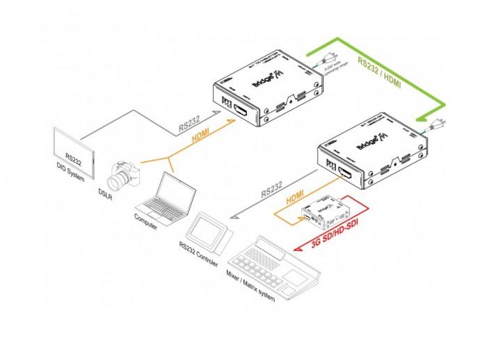 (주)디지털포캐스트 Bridge M Series (Micro Type Converter)  2