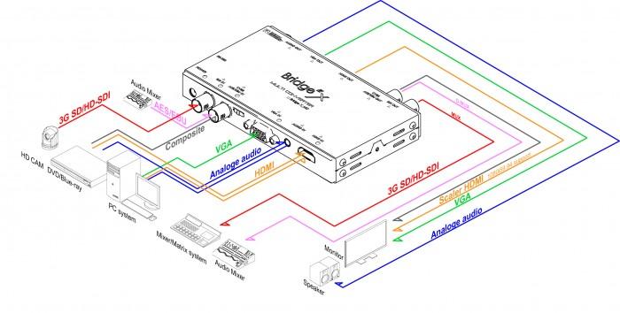(주)디지털포캐스트 Bridge X Series  13