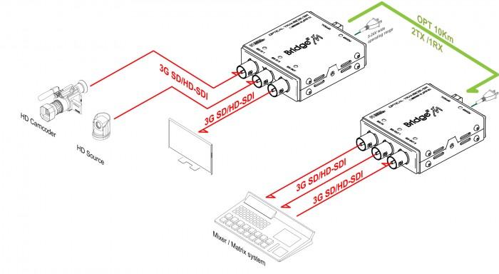 (주)디지털포캐스트 Bridge M Series (Micro Type Converter)  5