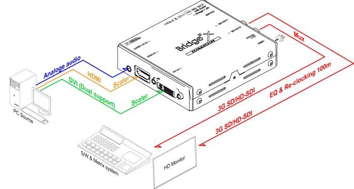 (주)디지털포캐스트 Bridge X Series  15
